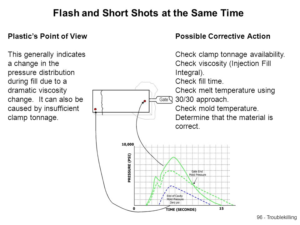 Flash and Short Shots at the Same Time