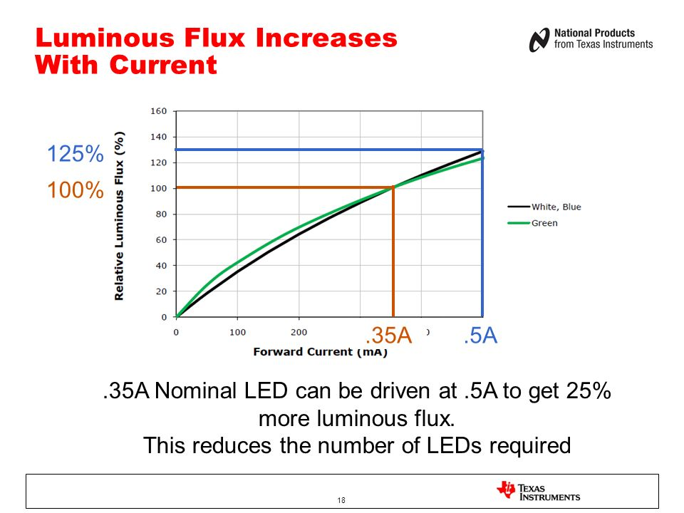 Luminous Flux Increases With Current