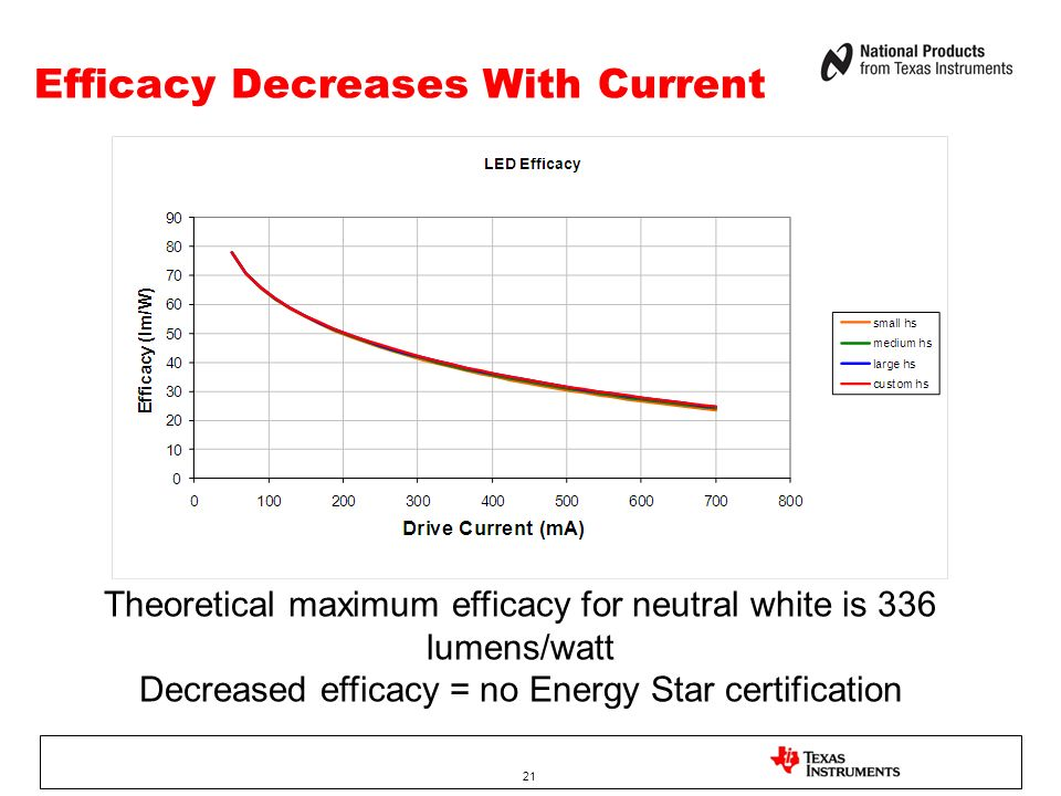 Efficacy Decreases With Current