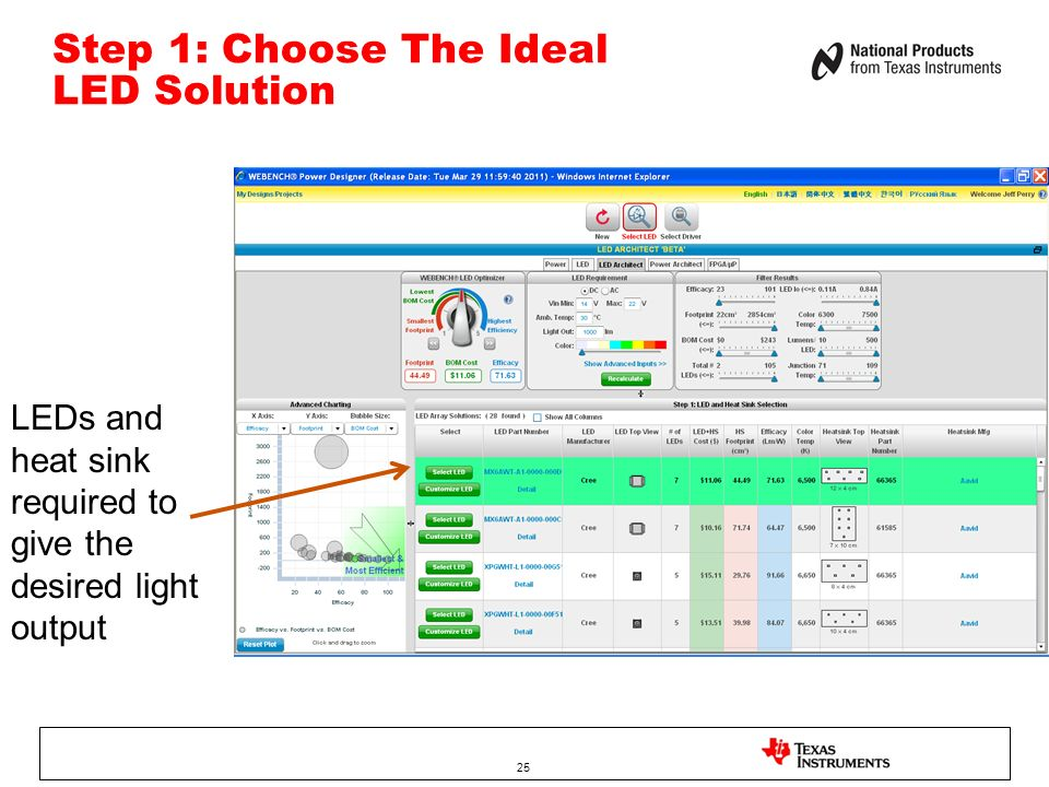 Step 1: Choose The Ideal LED Solution