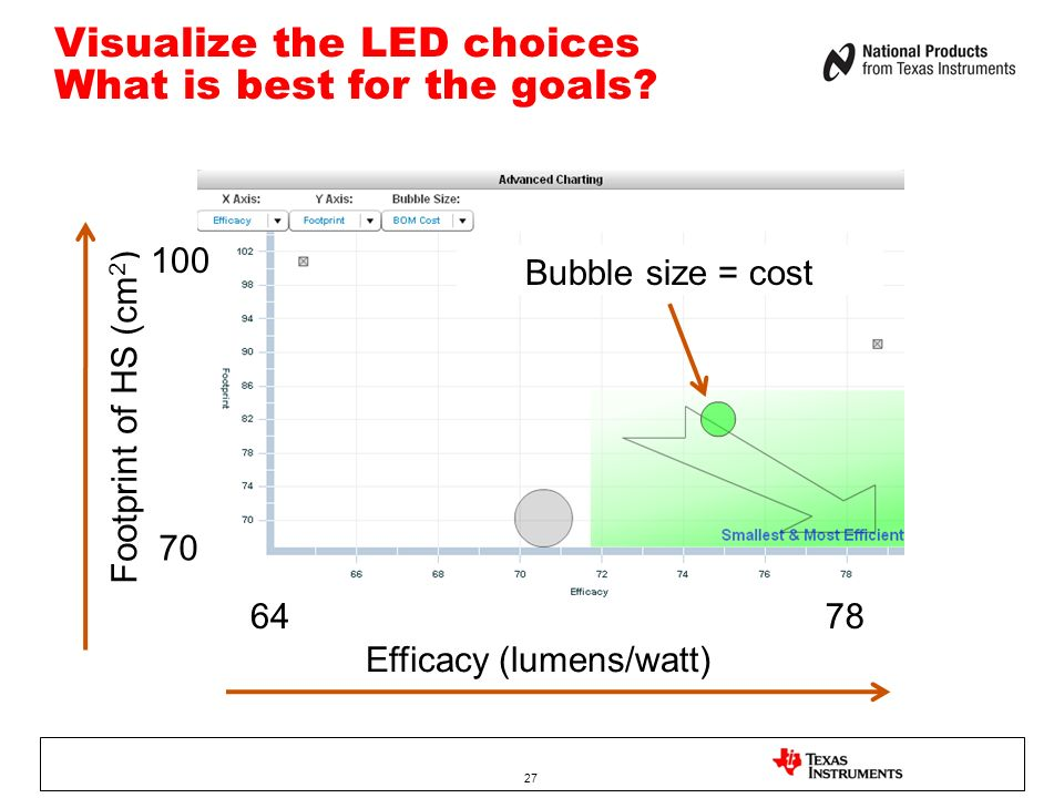 Visualize the LED choices What is best for the goals