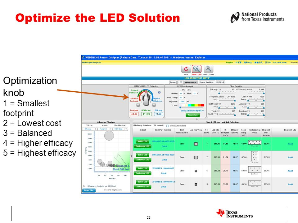Optimize the LED Solution