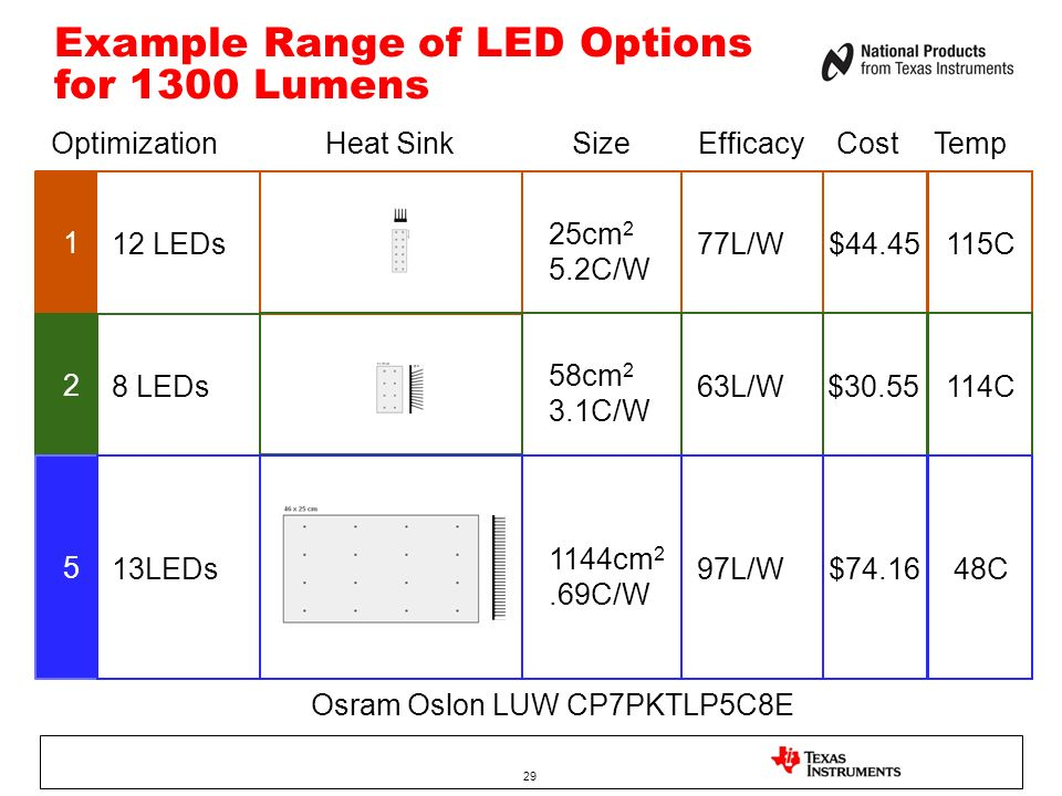 Example Range of LED Options for 1300 Lumens
