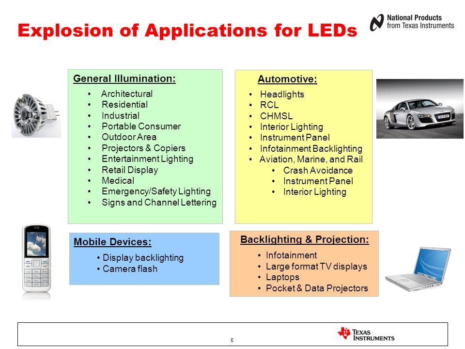 Explosion of Applications for LEDs