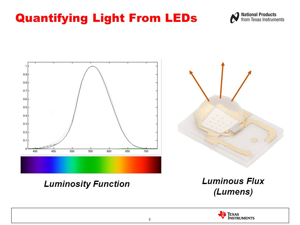 Quantifying Light From LEDs