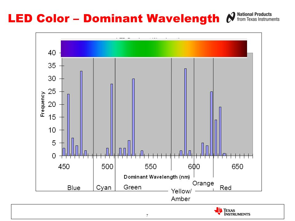 LED Color – Dominant Wavelength