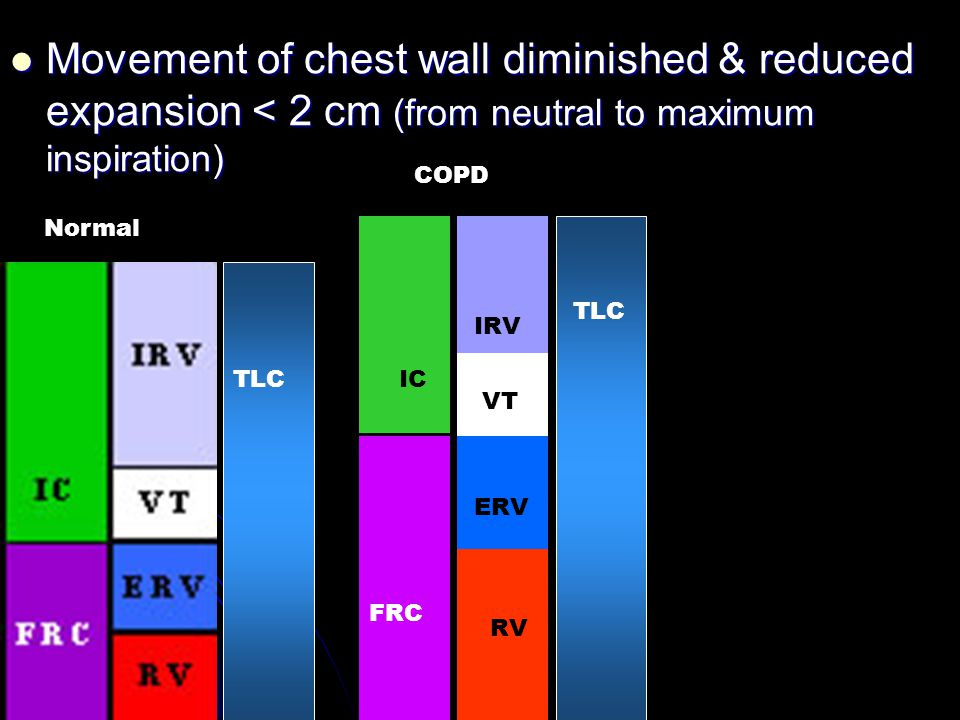 Movement of chest wall diminished & reduced expansion < 2 cm (from neutral to maximum inspiration) COPD.