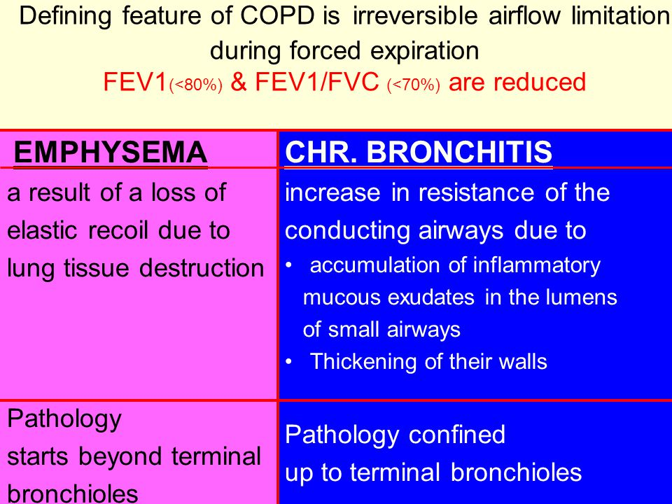 Defining feature of COPD is irreversible airflow limitation during forced expiration FEV1(<80%) & FEV1/FVC (<70%) are reduced