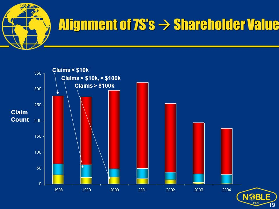 Alignment of 7S's  Shareholder Value