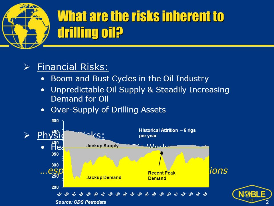 What are the risks inherent to drilling oil