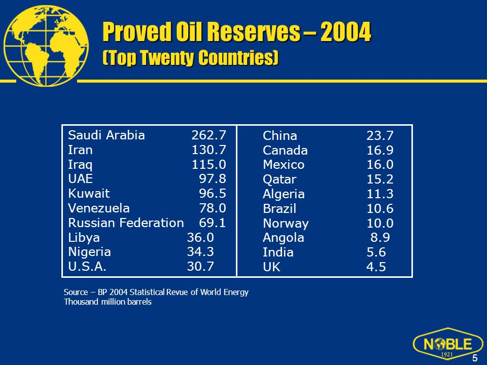 Proved Oil Reserves – 2004 (Top Twenty Countries)