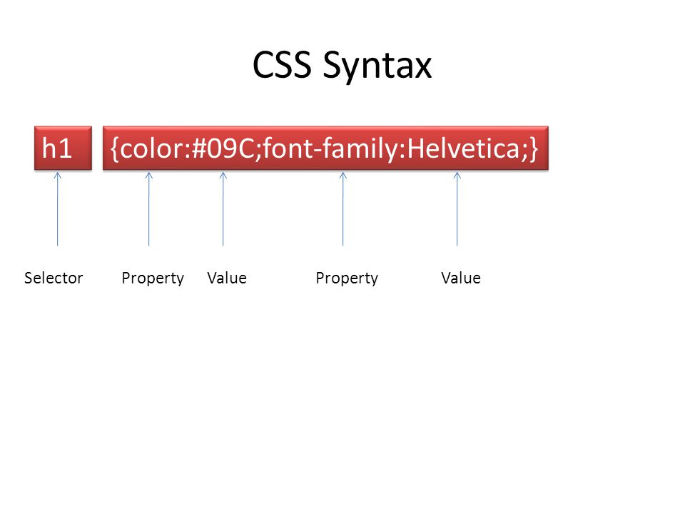 CSS Syntax h1 {color:#09C;font-family:Helvetica;} Selector Property