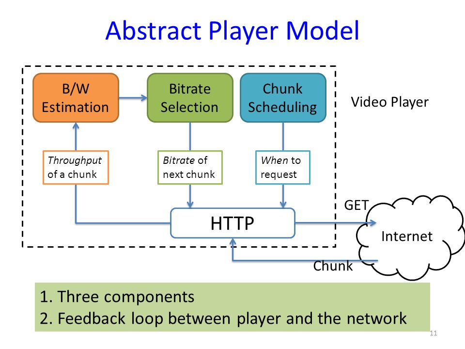 Abstract Player Model HTTP 1. Three components