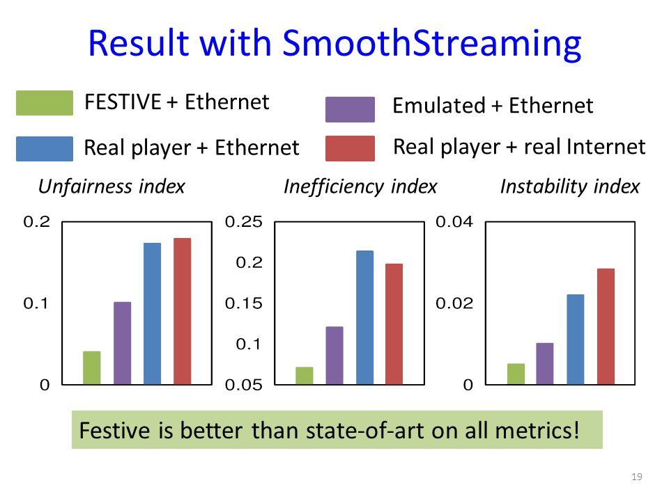 Result with SmoothStreaming