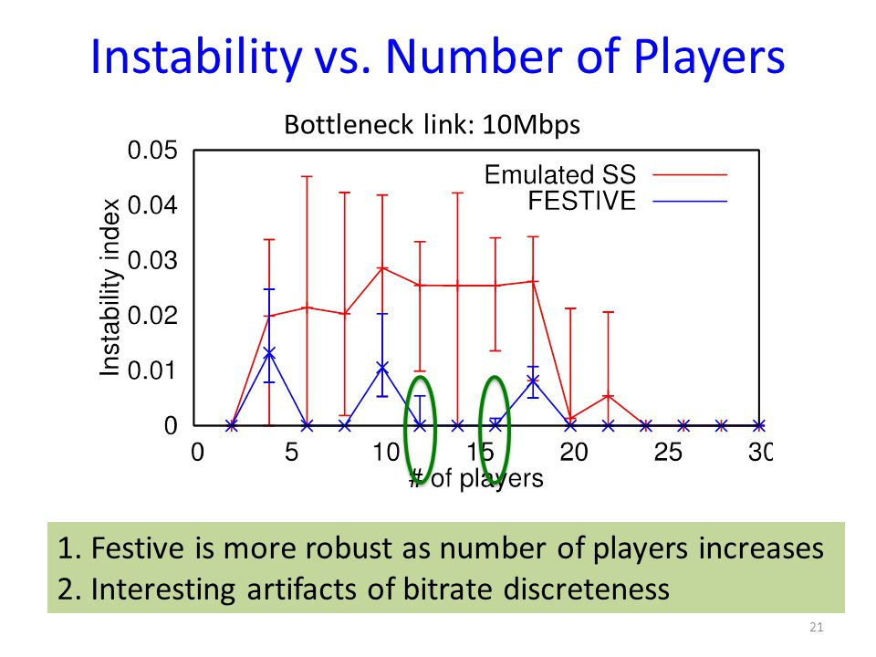 Instability vs. Number of Players