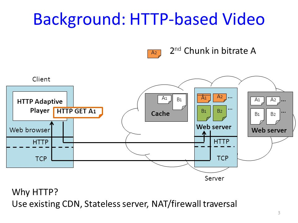 Background: HTTP-based Video
