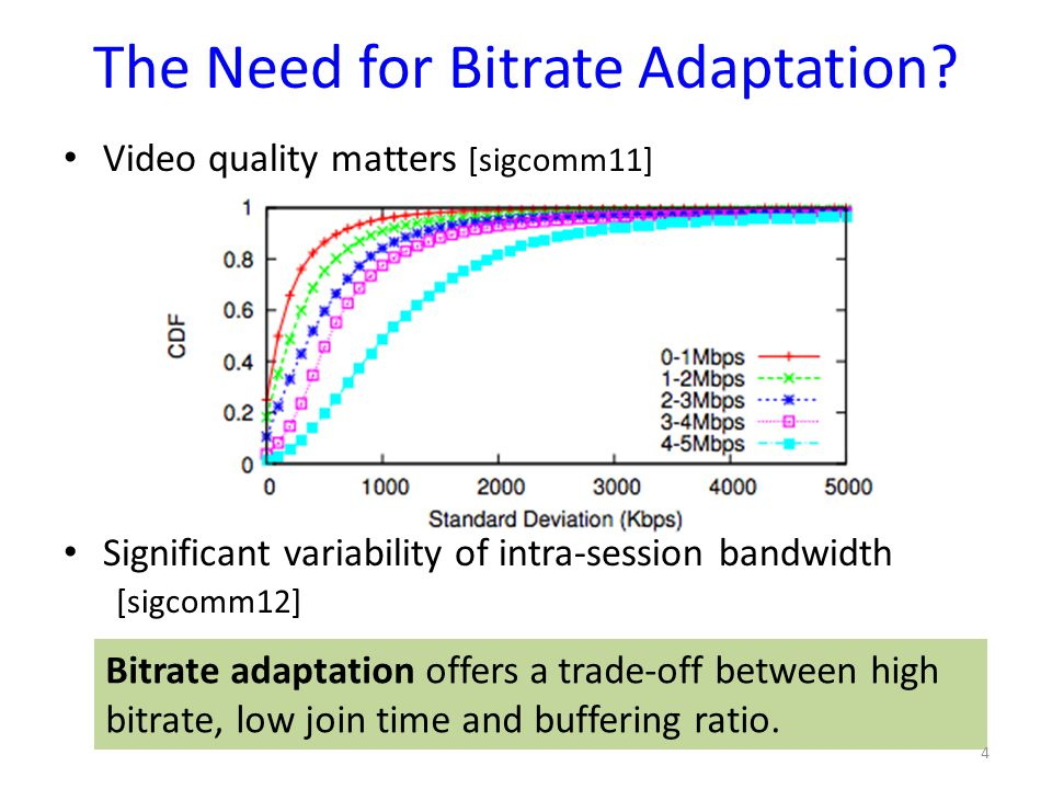 The Need for Bitrate Adaptation