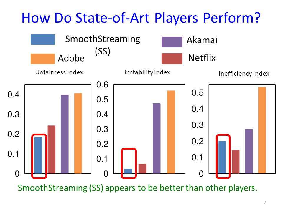 How Do State-of-Art Players Perform