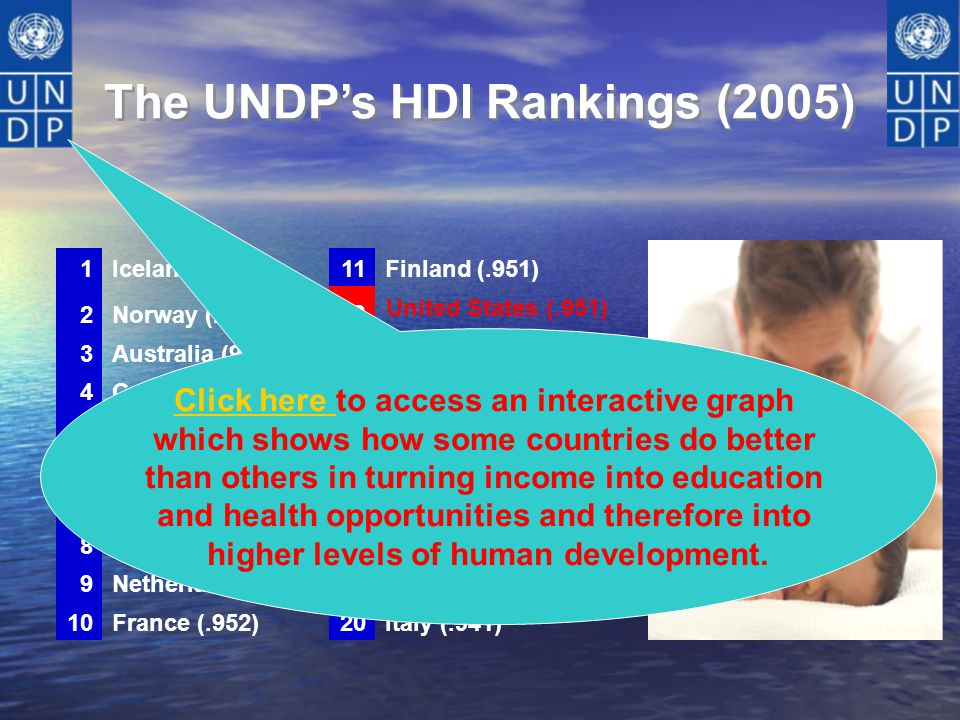 The UNDP's HDI Rankings (2005)