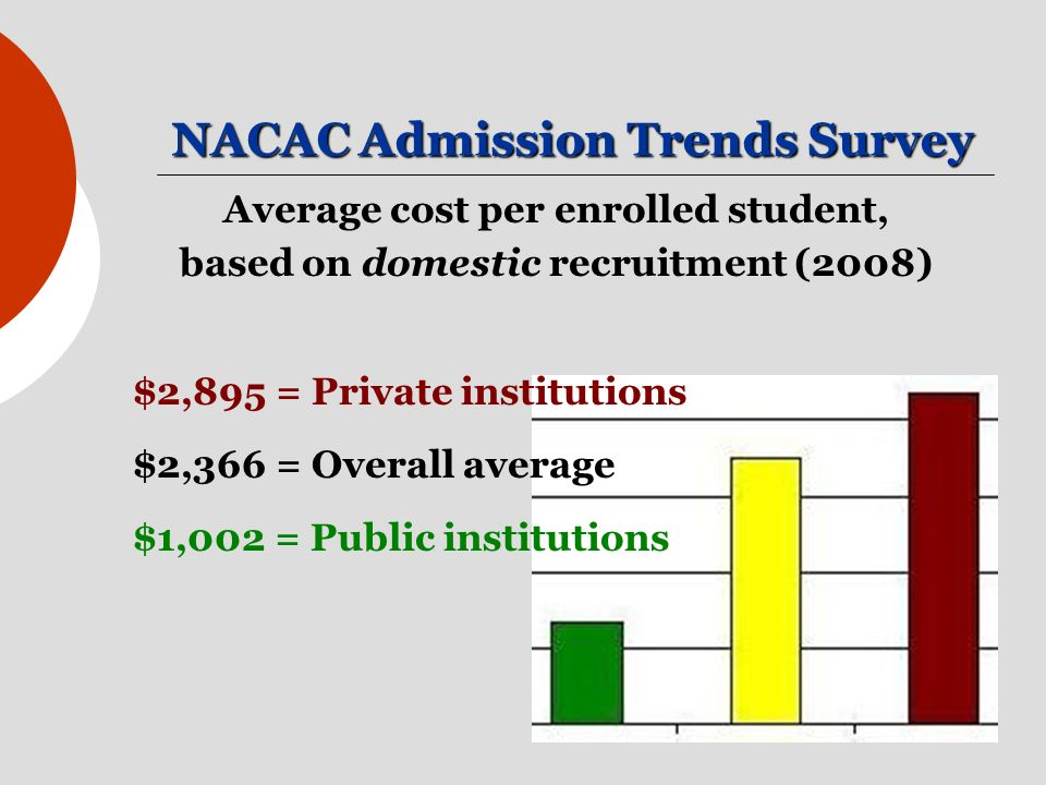 NACAC Admission Trends Survey