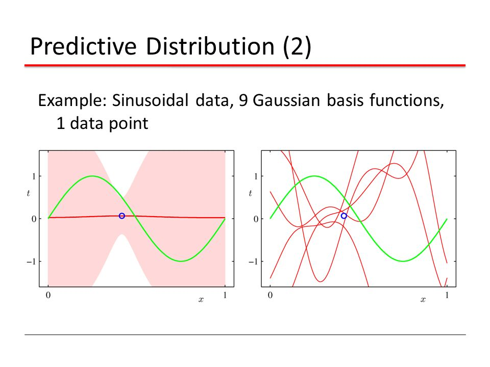 Predictive Distribution (2)