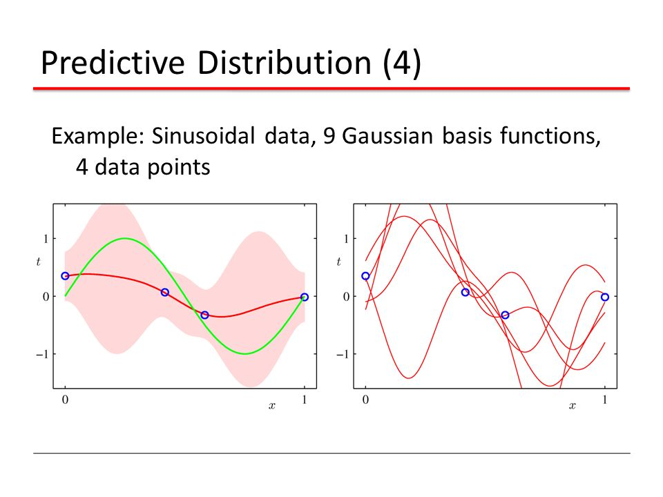 Predictive Distribution (4)