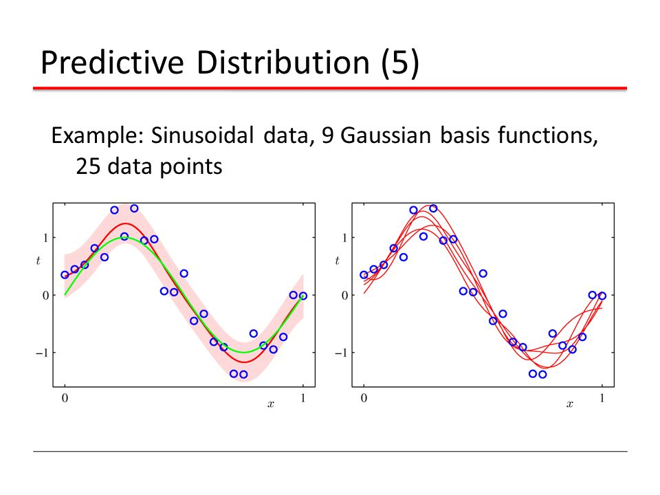 Predictive Distribution (5)