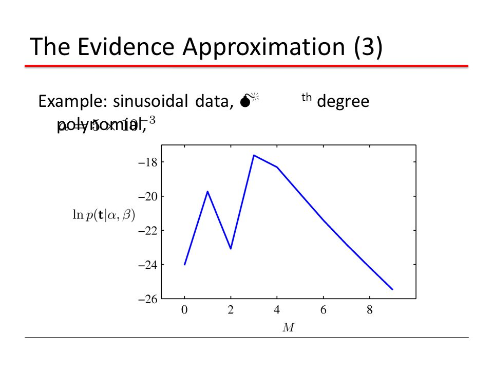 The Evidence Approximation (3)