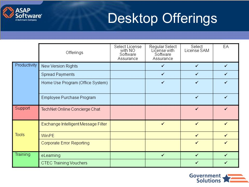 Desktop Offerings Offerings Select License with NO Software Assurance