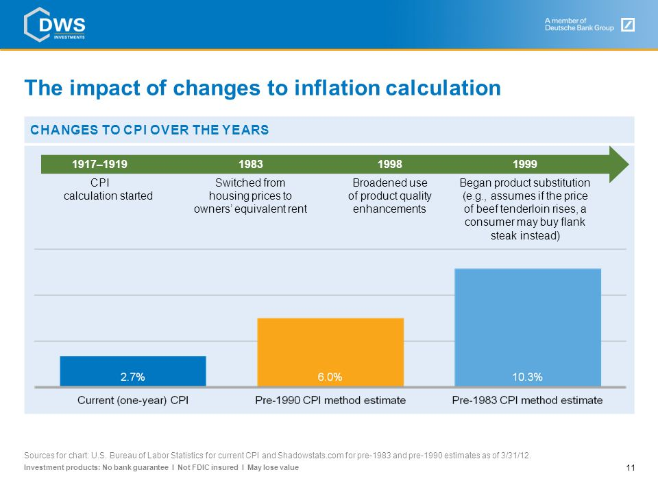 The impact of changes to inflation calculation