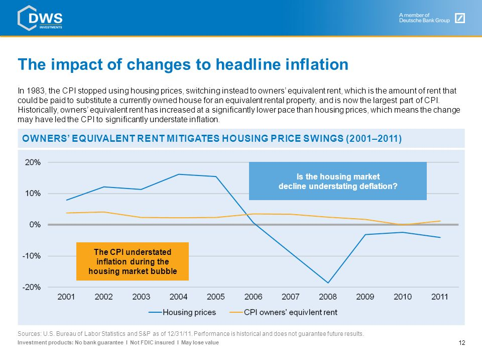 The impact of changes to headline inflation