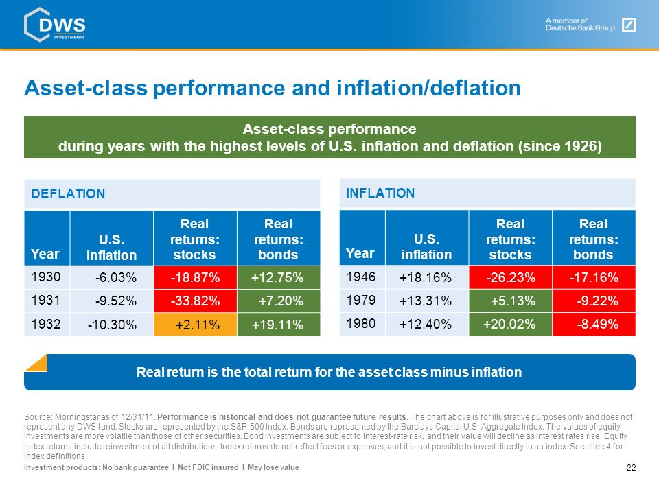 Asset-class performance and inflation/deflation
