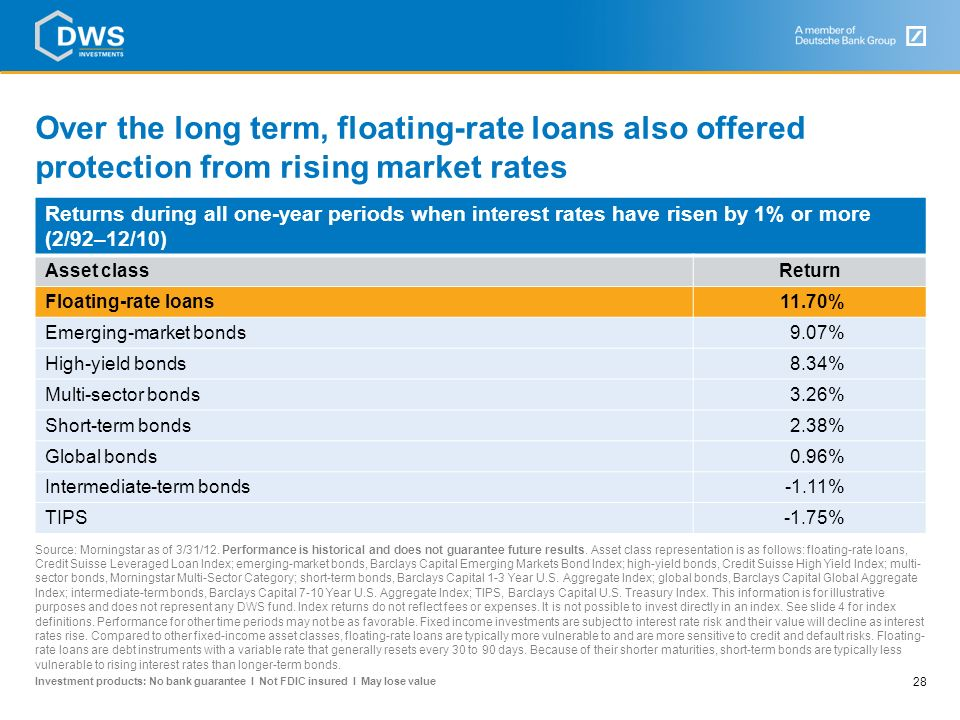 Over the long term, floating-rate loans also offered protection from rising market rates