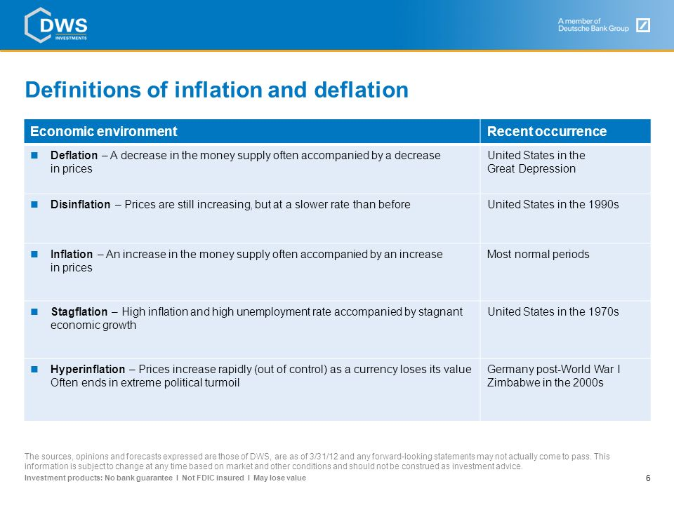Definitions of inflation and deflation