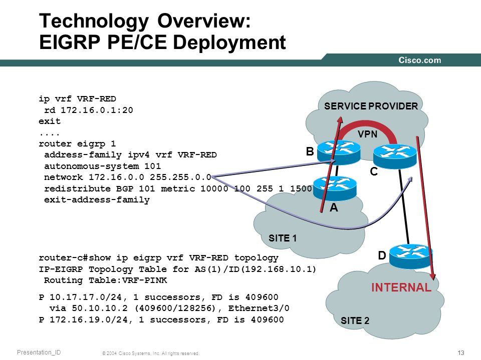 Technology Overview: EIGRP PE/CE Deployment