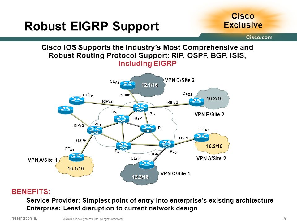 Robust EIGRP Support Cisco Exclusive