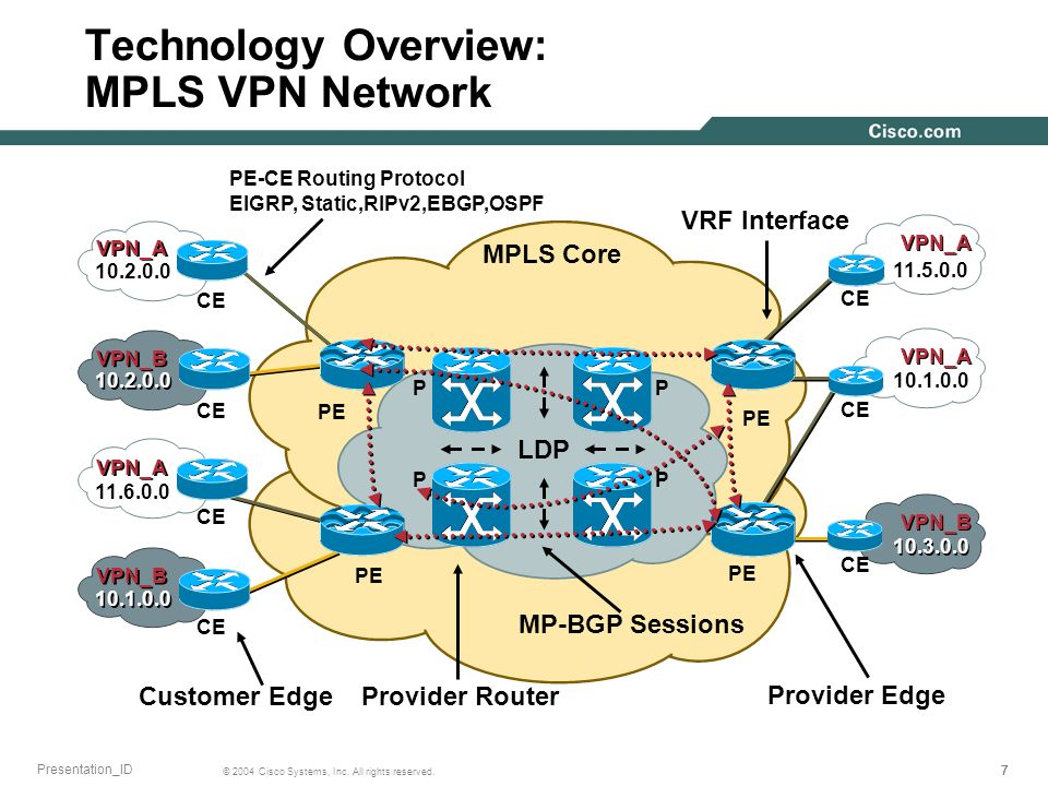 Technology Overview: MPLS VPN Network