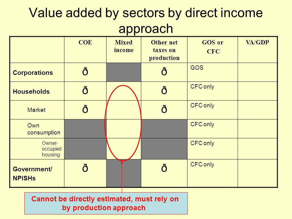 Value added by sectors by direct income approach