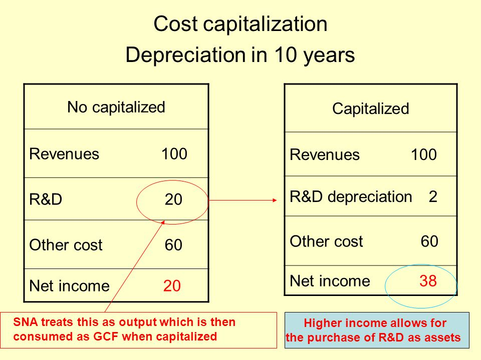 Cost capitalization Depreciation in 10 years