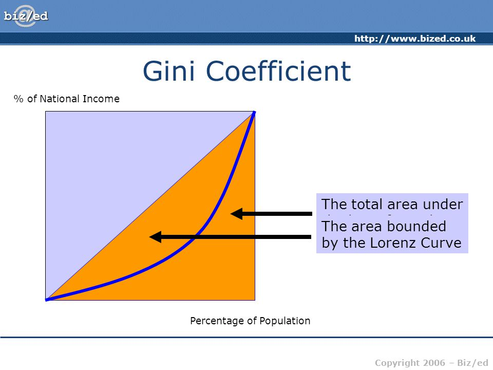 Gini Coefficient The total area under the line of equality