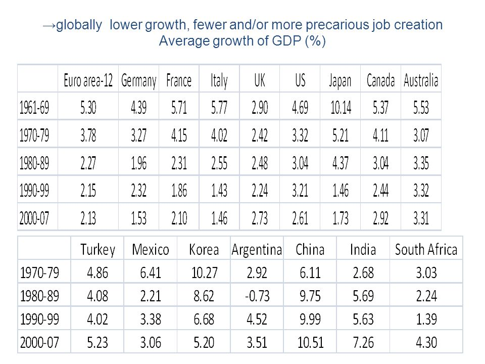 →globally lower growth, fewer and/or more precarious job creation