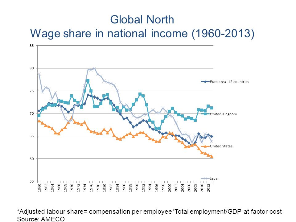 Wage share in national income (1960-2013)