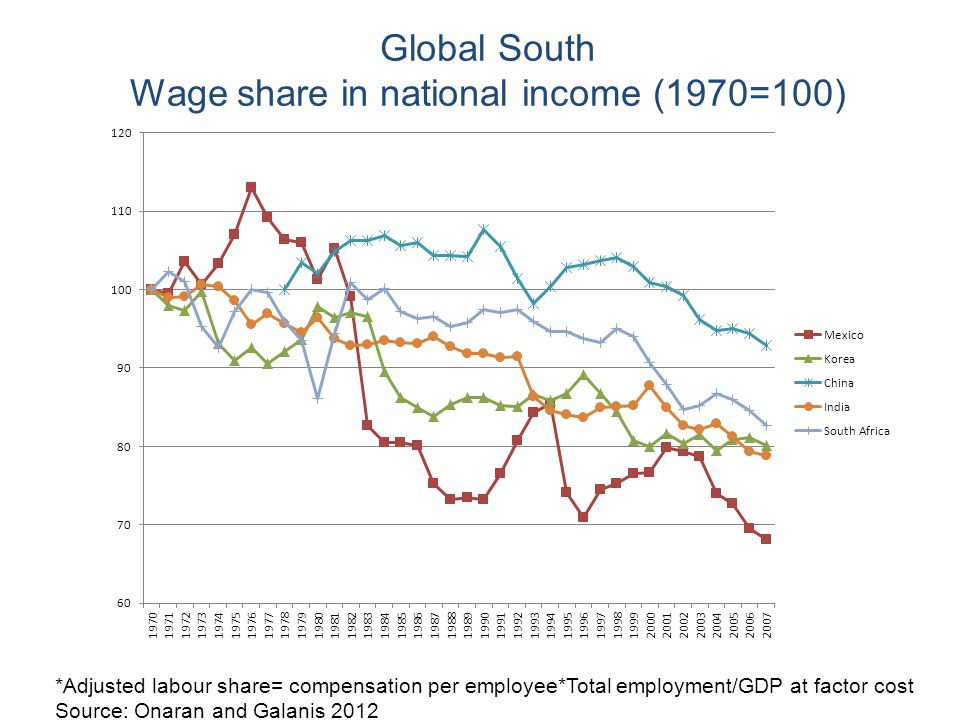Wage share in national income (1970=100)