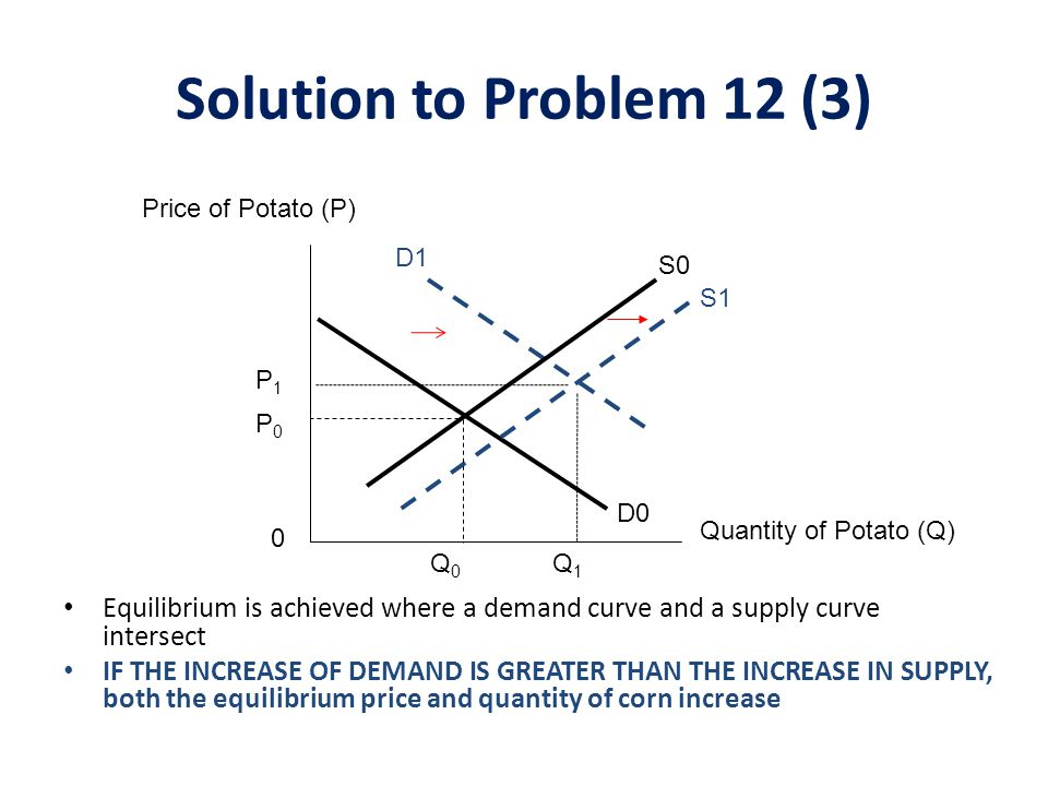 Solution to Problem 12 (3) Price of Potato (P) D1. S0. S1. P1. P0. D0. Quantity of Potato (Q)