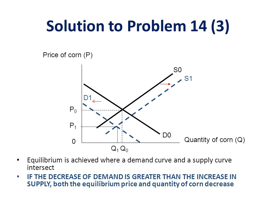 Solution to Problem 14 (3) Price of corn (P) S0. S1. D1. P0. P1. D0. Quantity of corn (Q) Q1.