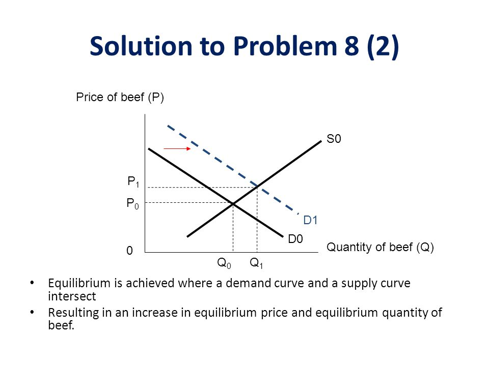 Solution to Problem 8 (2) Price of beef (P) S0. P1. P0. D1. D0. Quantity of beef (Q) Q0. Q1.