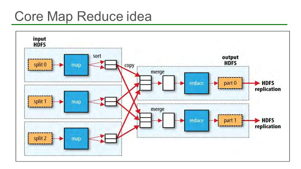 Core Map Reduce idea
