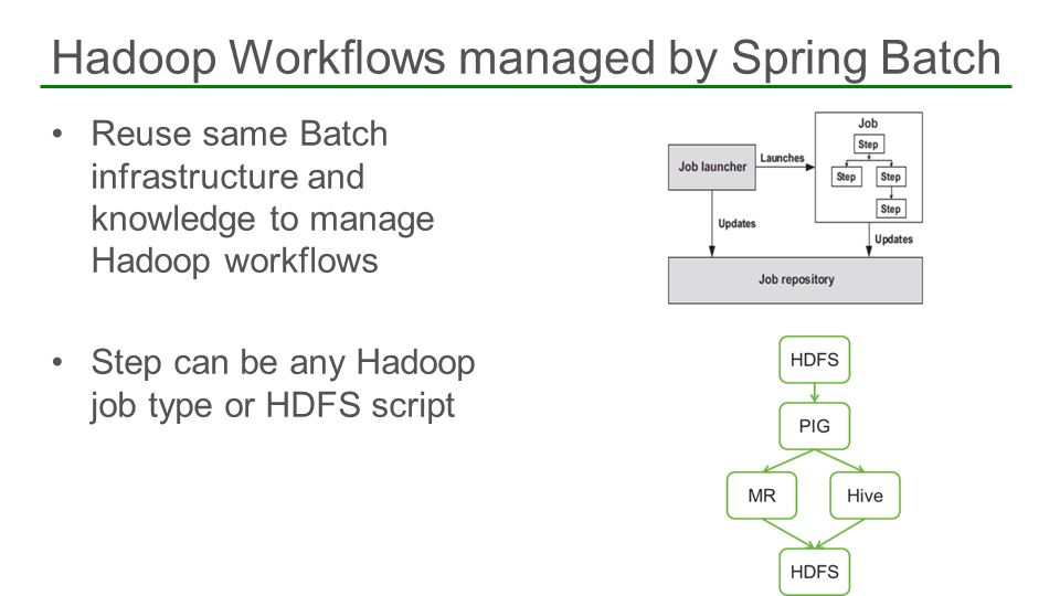 Hadoop Workflows managed by Spring Batch