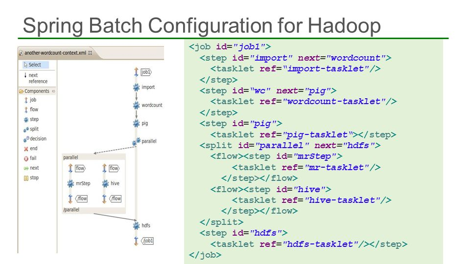 Spring Batch Configuration for Hadoop