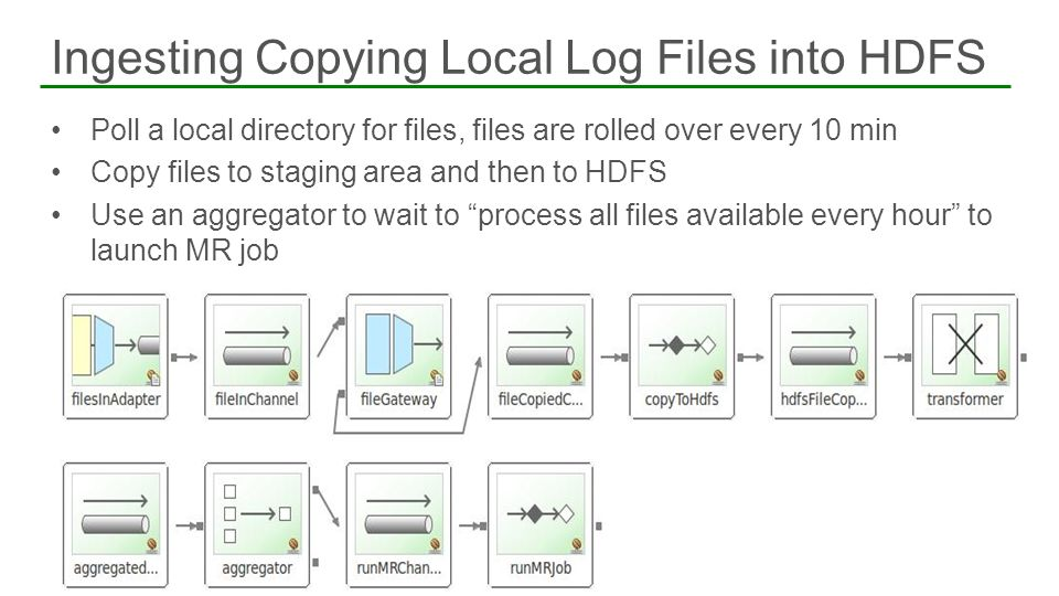 Ingesting Copying Local Log Files into HDFS